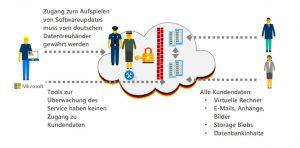 Microsoft Cloud und wer Zugang zu den Daten hat